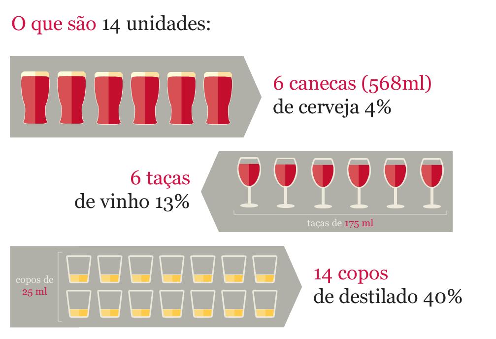 Consumo de álcool de baixo risco