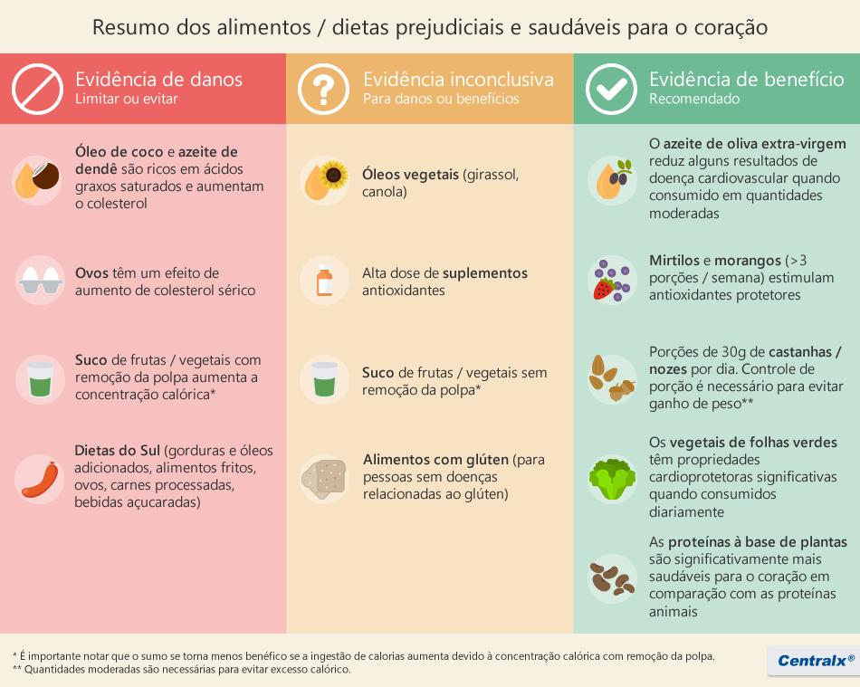 Alimentos / dietas saudáveis e prejudiciais ao coração