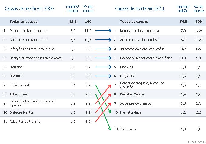 Tabela OMS - Mortes em 2011